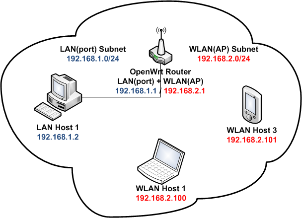 web/Routed_AP_OpenWrt_Wiki_files/routed.png