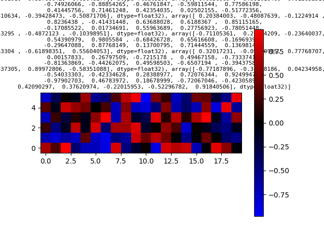 algoliterary_encounter/word2vec/plots/WikiHarass/plot-at-step_0.png