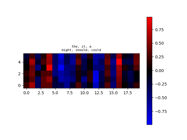 algoliterary_encounter/word2vec/plots/WikiHarass/plot-at-step_100000.png