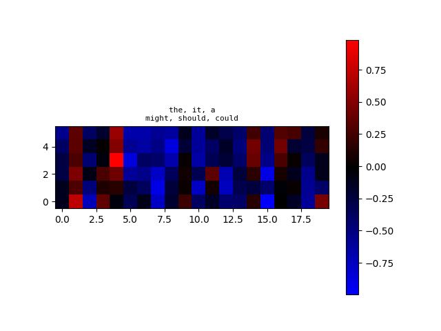 algoliterary_encounter/word2vec/plots/WikiHarass/plot-at-step_12000.png
