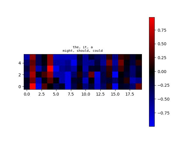 algoliterary_encounter/word2vec/plots/WikiHarass/plot-at-step_14000.png