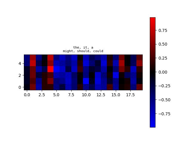 algoliterary_encounter/word2vec/plots/WikiHarass/plot-at-step_20000.png
