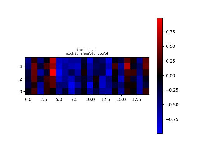 algoliterary_encounter/word2vec/plots/WikiHarass/plot-at-step_24000.png