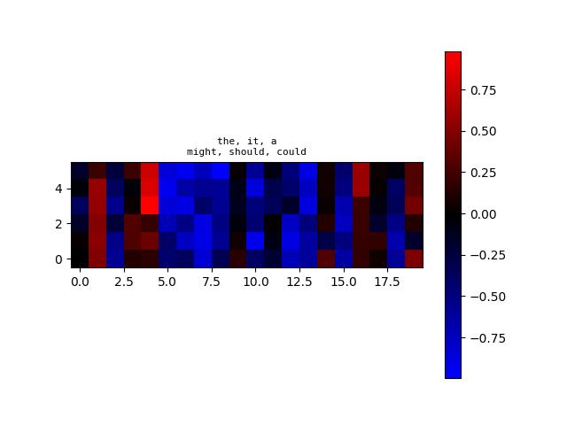 algoliterary_encounter/word2vec/plots/WikiHarass/plot-at-step_32000.png