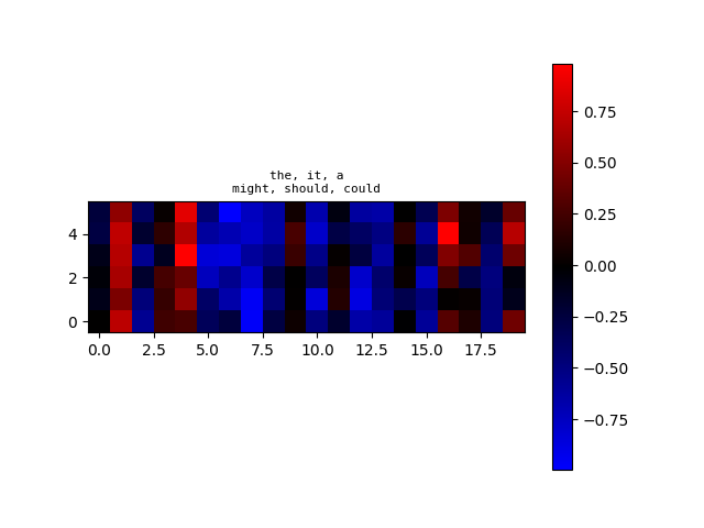 algoliterary_encounter/word2vec/plots/WikiHarass/plot-at-step_36000.png