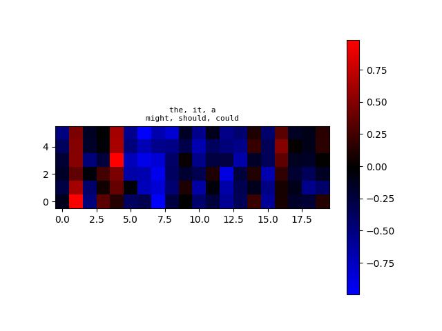 algoliterary_encounter/word2vec/plots/WikiHarass/plot-at-step_46000.png