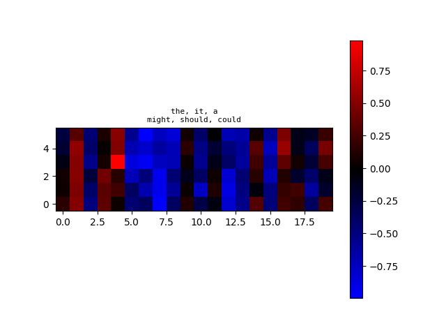 algoliterary_encounter/word2vec/plots/WikiHarass/plot-at-step_48000.png