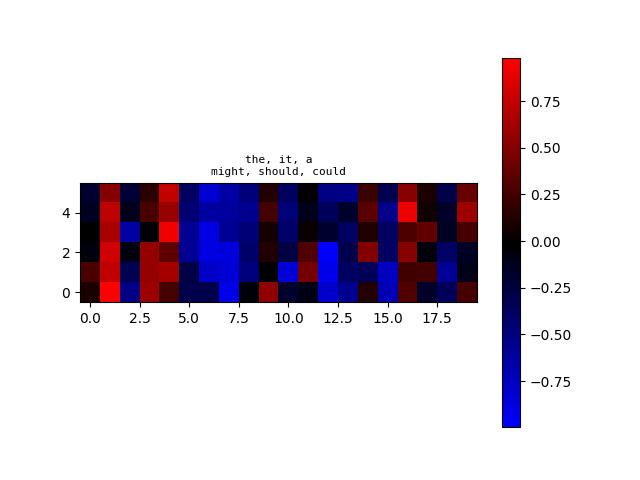 algoliterary_encounter/word2vec/plots/WikiHarass/plot-at-step_52000.png