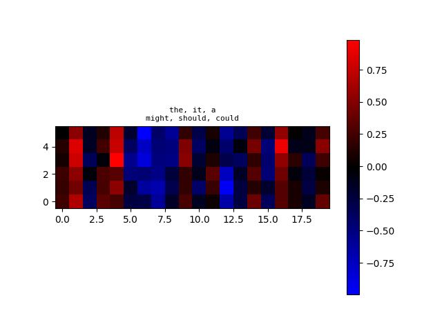 algoliterary_encounter/word2vec/plots/WikiHarass/plot-at-step_66000.png