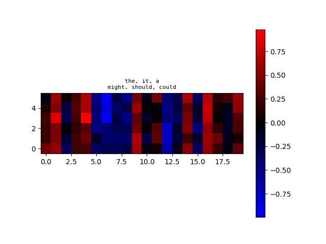 algoliterary_encounter/word2vec/plots/WikiHarass/plot-at-step_78000.png