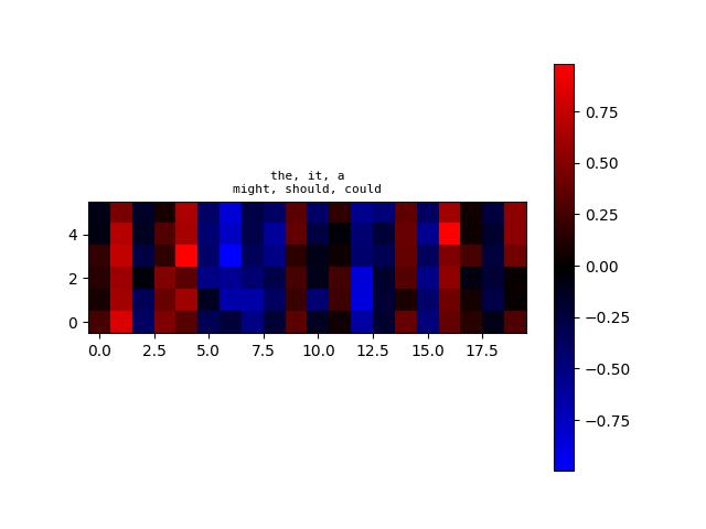 algoliterary_encounter/word2vec/plots/WikiHarass/plot-at-step_84000.png