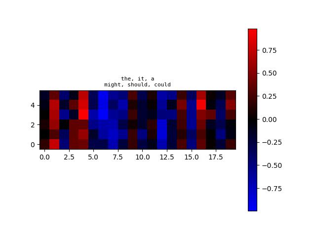 algoliterary_encounter/word2vec/plots/WikiHarass/plot-at-step_86000.png