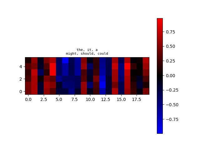 algoliterary_encounter/word2vec/plots/WikiHarass/plot-at-step_94000.png