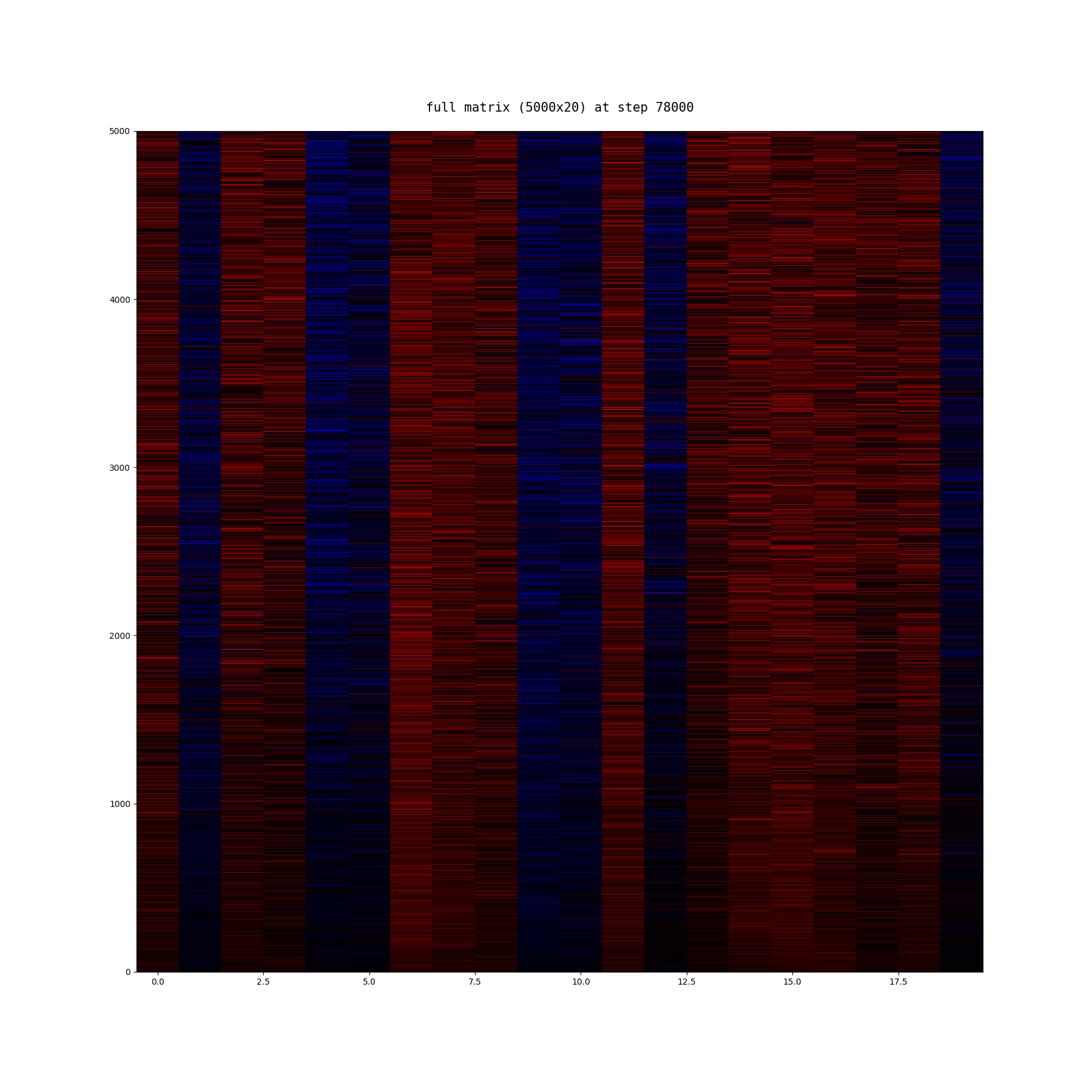algoliterary_encounter/word2vec/plots/full-matrix/frankenstein-full-matrix-at-step_78000.png