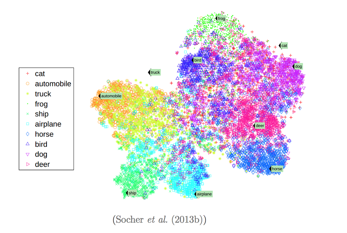 algoliterary_encounter/collected_visualisations/Zero-Shot Learning Through Cross-Modal Transfer.png