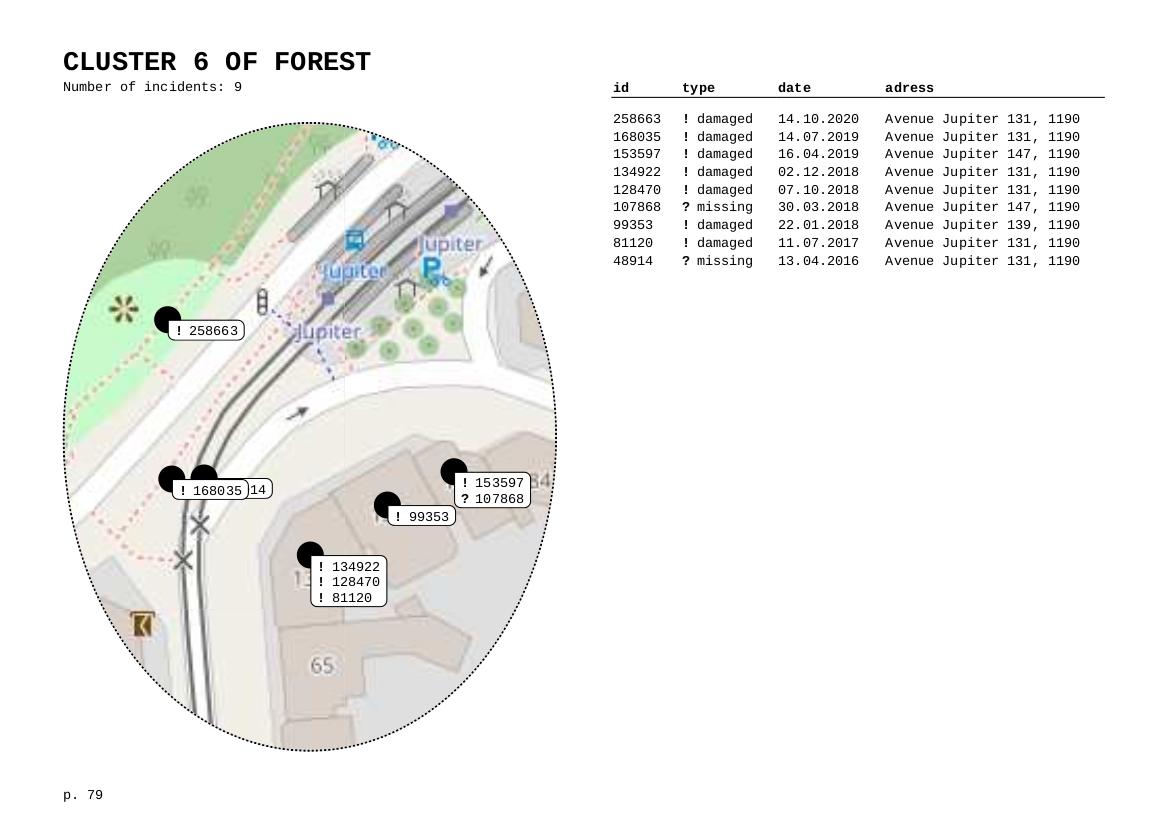 iceberg/screenshots/cluster-6-forest.png
